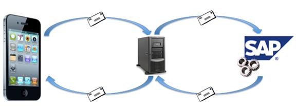 Schaubild der Client Server Kommunikation