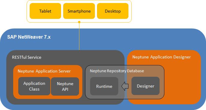 Architektur Neptune Application Designer