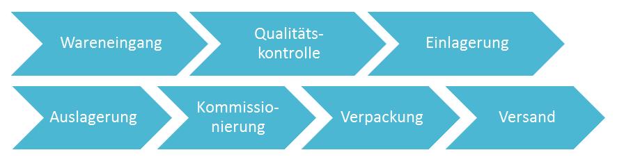 Prozesse in Lagerverwaltung mit SAP WM