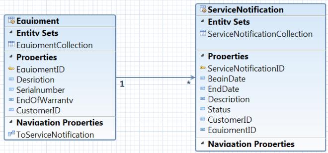 Erstellung OData Model