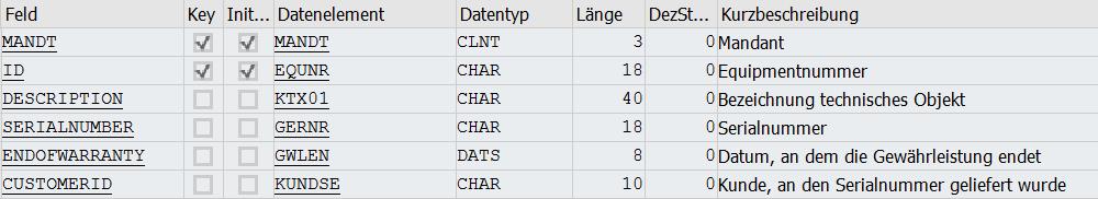 Tabelle ZHH_EQUI