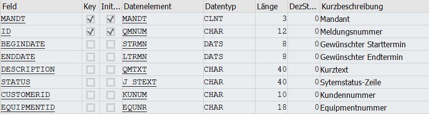 Tabelle ZHH_QMEL