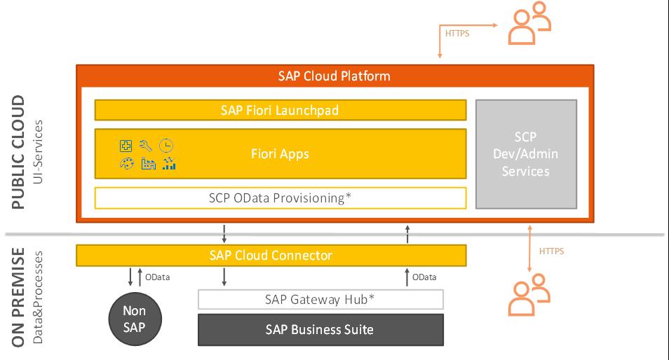 SAP Fiori Cloud Edition Architektur