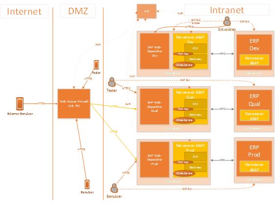 SAP Fiori OnPremise Infrastruktur