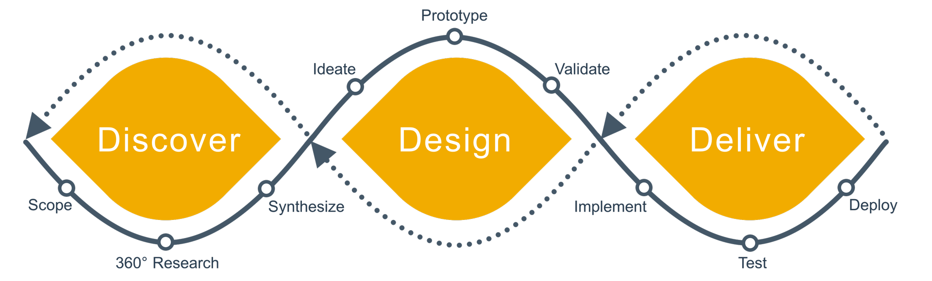 SAP Design Thinking