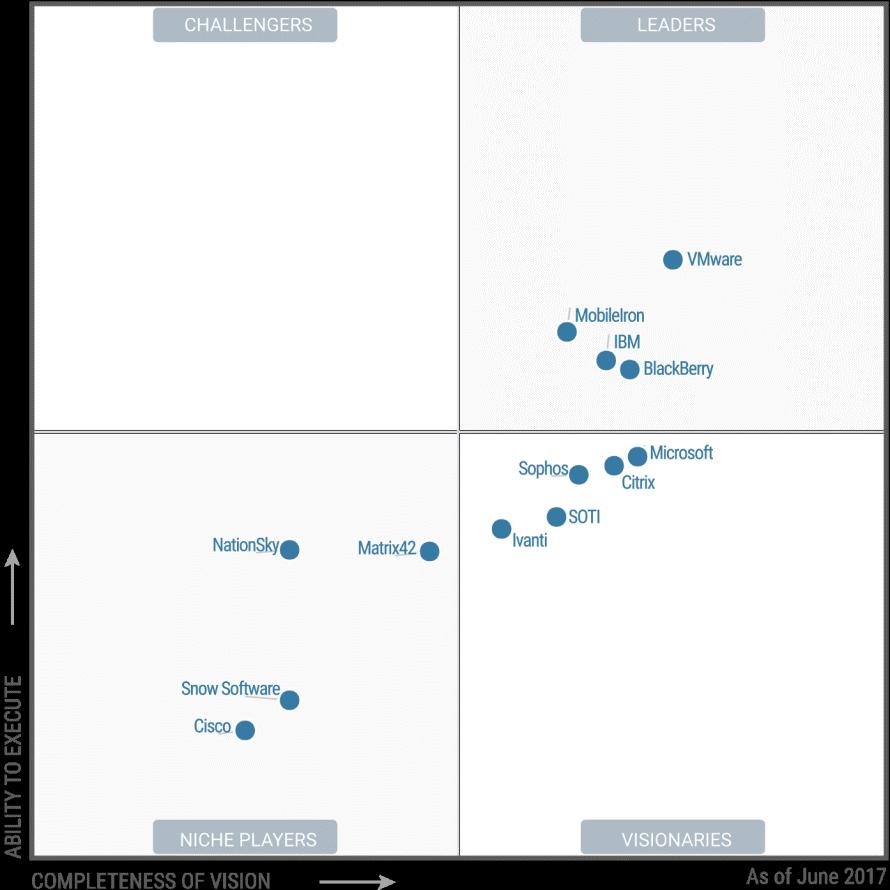Enterprise Mobility Management Anbieterübersicht von Gartner 2017