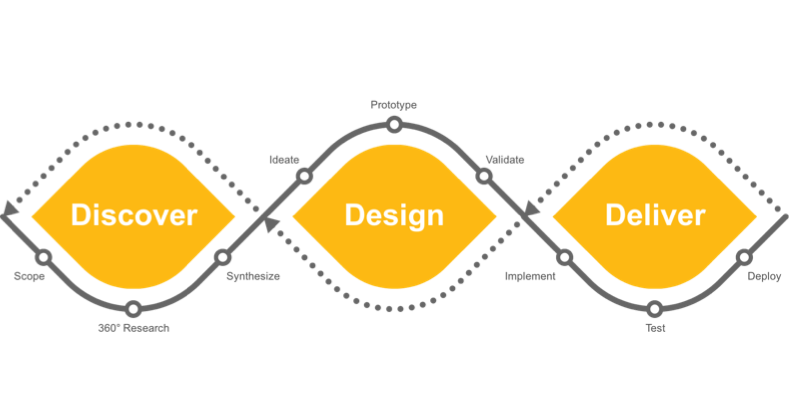 SAP Design Services