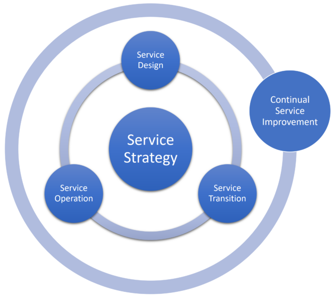 AMS: ITIL Lifecycle