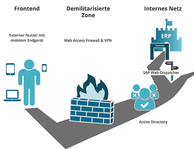 Aufbau mobiler Infrastruktur