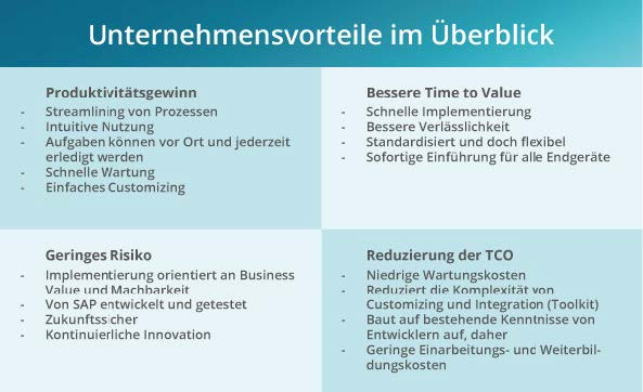SAP Fiori Unternehmensvorteile im Überblick