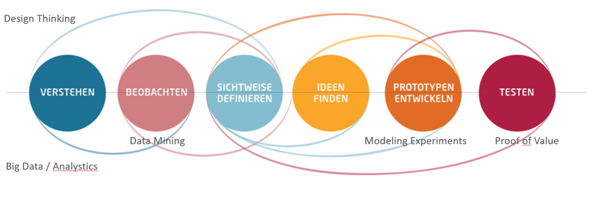 Der Design Thinking - Prozess