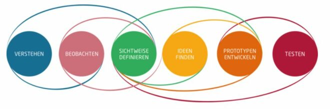 Die 6 Phasen des Design Thinkings
