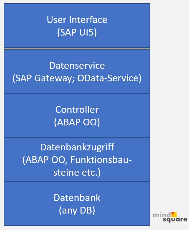 Gängiger Aufbau/ Stack für SAP UI5 Apps