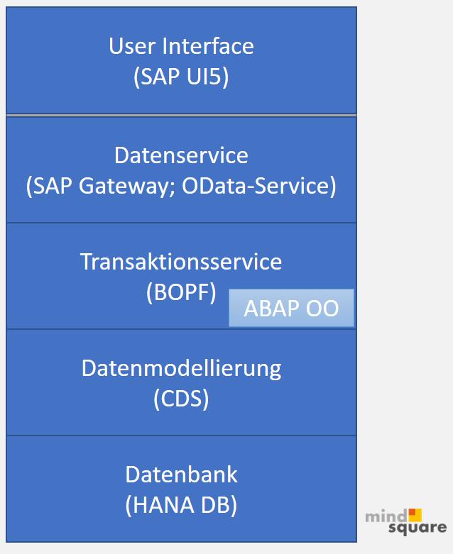 Neuer Aufbau/ Stack für SAP UI5 Apps