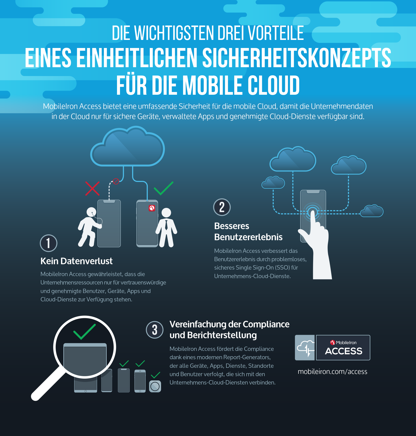 Was ist MobileIron Access? | Mission Mobile