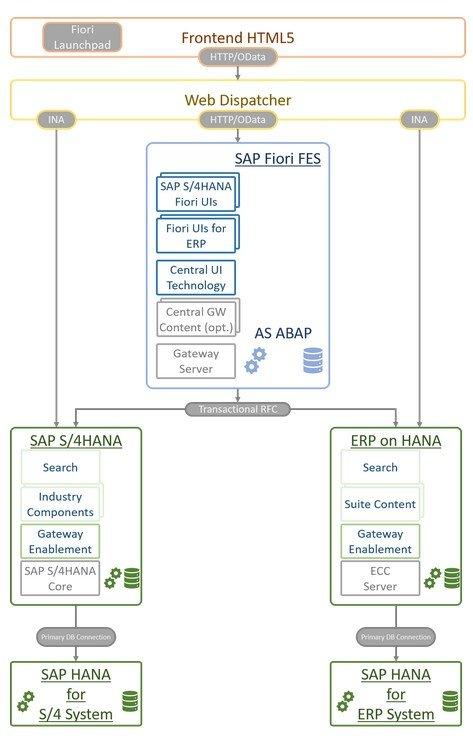 Central Hub Frontend Server Deployment