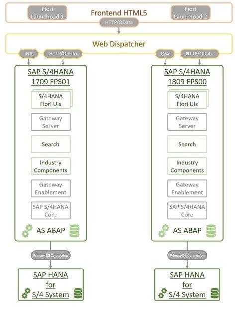 Embedded Frontend Server Deployment