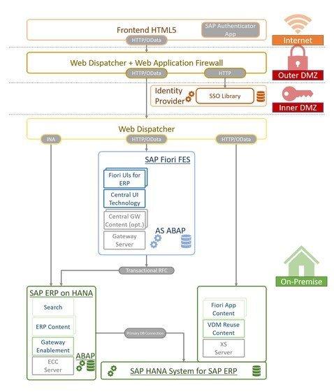SAP Fiori Mobile mit SAP Authenticator