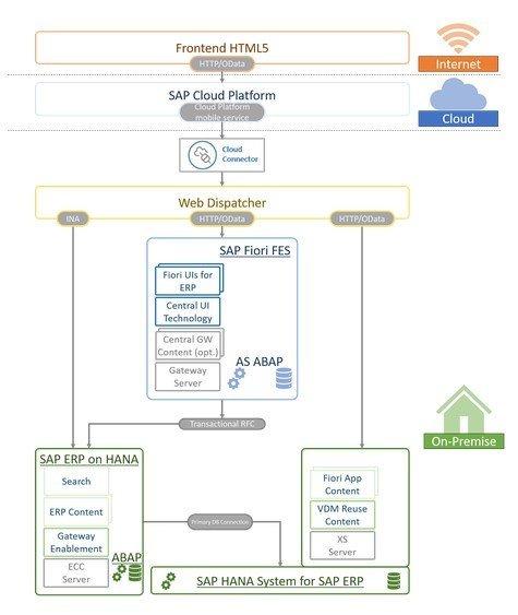 SAP Fiori mit SAP Cloud Platform Mobile Services