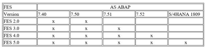 SAP Fiori Frontend Server AS ABAP Versionen