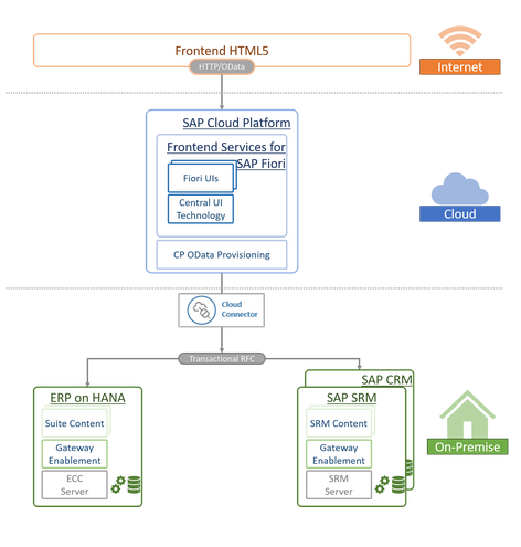 SAP Business Suite Connector via SAP Cloud Platform OData Provisioning