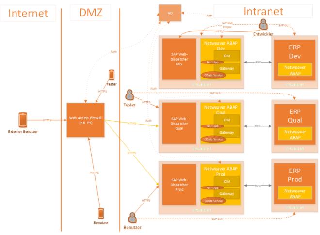 Die Komponenten der mobilen Infrastruktur