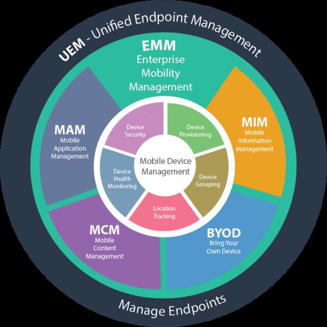 grafische Darstellung der Komponenten des UEM.
