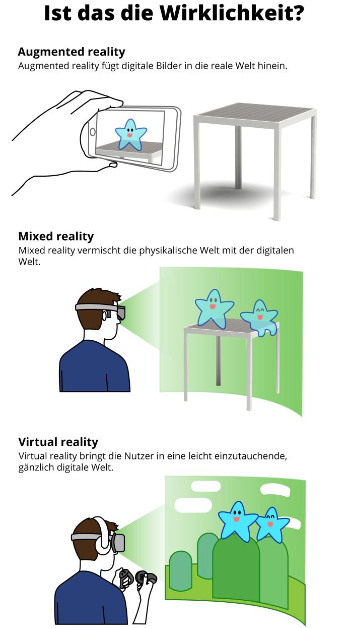 AR, MR und VR im Vergleich