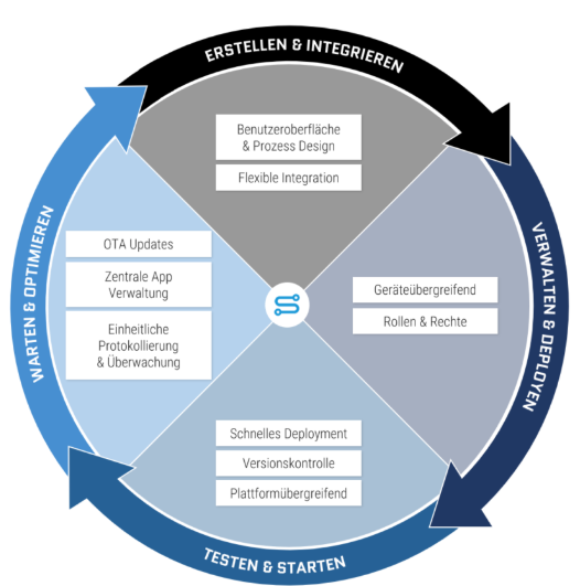 Das Application Lifecycle Management begleitet eine Anwendung von Anfang an