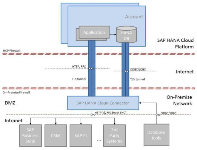 Verbindung zwischen meinem Backend und SAP Cloud Platform (SCP)