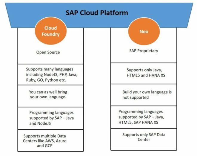 Cloud Foundry vs. Neo