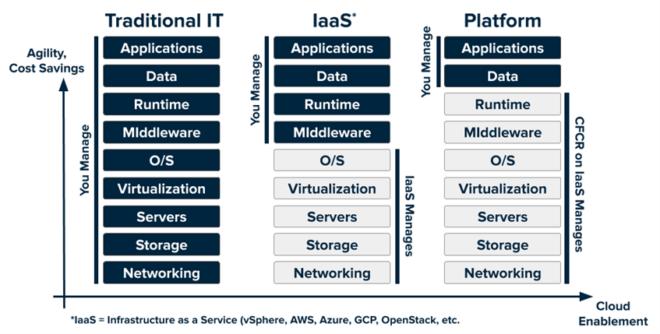 Abbildung 2: Der Zusammenhang zwischen Cloud-Fähigkeit und Kosten bei traditioneller IT, der Nutzung von Infrastruktur-Services und der Nutzung von Plattformen