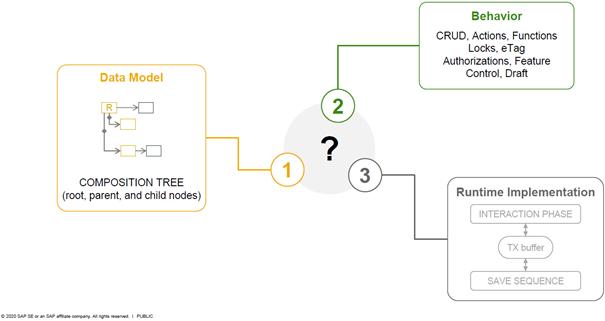 im ABAP-RESTful-Application-Programming-Modell