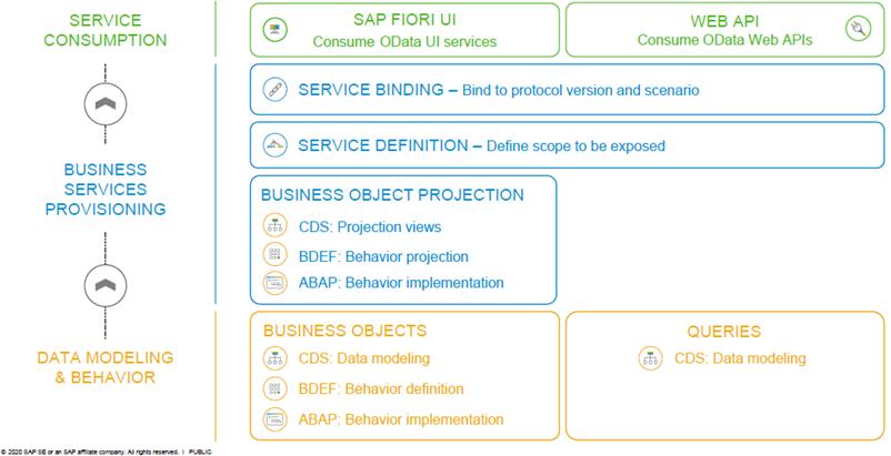 Abbildung 1: Schritte & Technologien bei der Generierung von Fiori-Apps