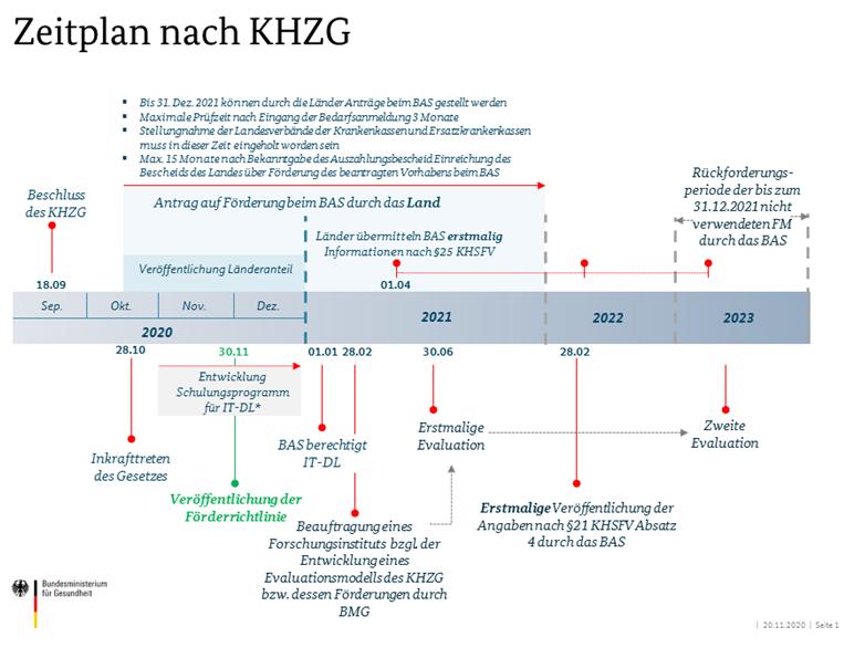 Abb. 1: Zeitplan nach KHZG, Quelle: Bundesministerium für Gesundheit
