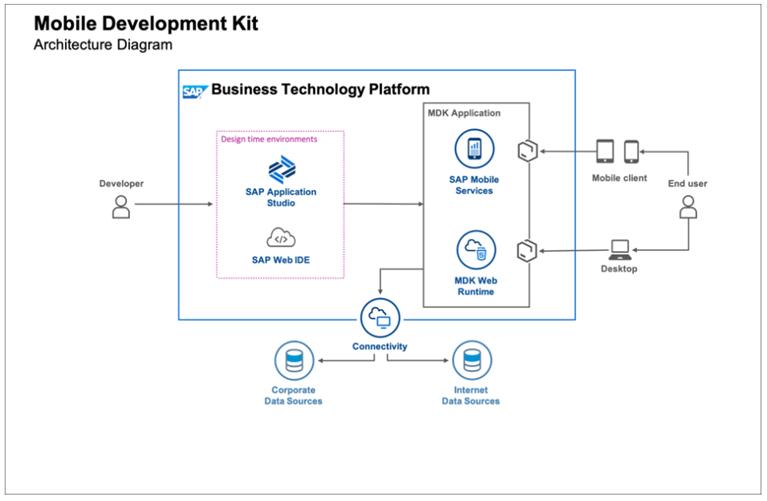 Abb. 1: App-Entwicklung mit MDK Applikationen