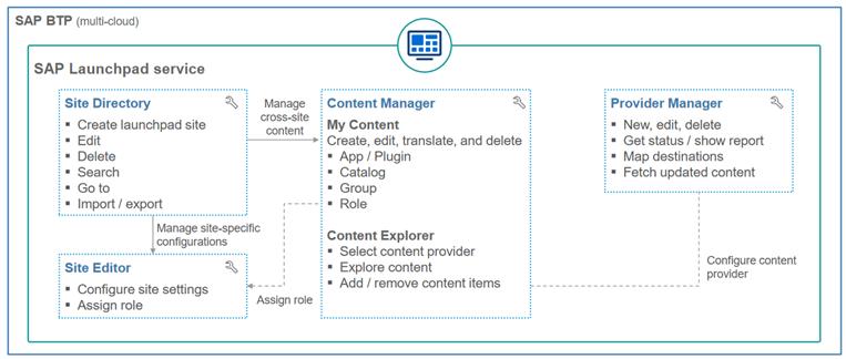 Abb. 1: Content Management im SAP Launchpad. Quelle: SAP