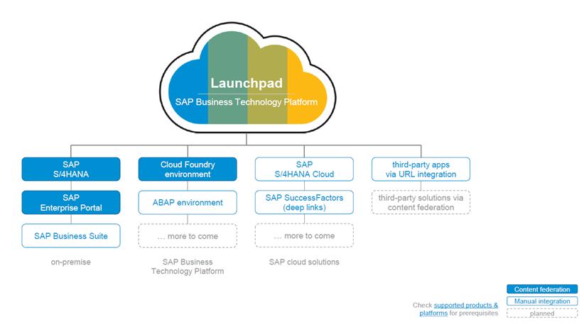 Abb. 3: Verfügbare Integrationsmöglichkeiten. Quelle: SAP